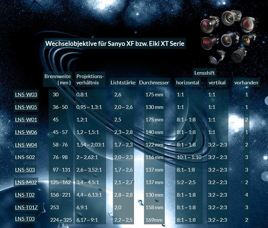 Vermiet Übersicht Wechselobjektive für Projektoren der Sanyo XF bzw. Eiki XTSerien